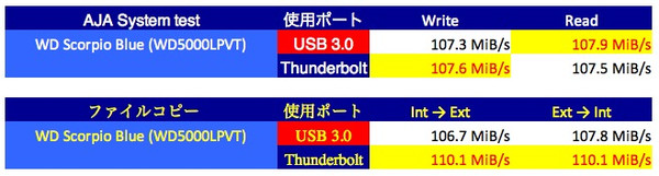 Tb_vs_usb3_hdd_2